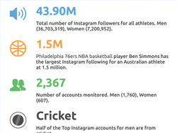 Which Australian sports star has the largest Instagram